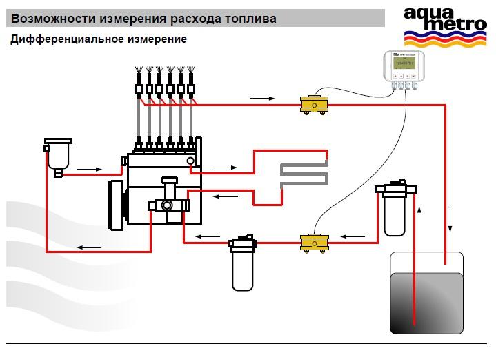 Программа для контроля за топливом